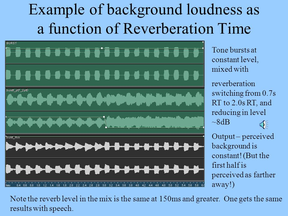 Example of background loudness as a function of Reverberation Time