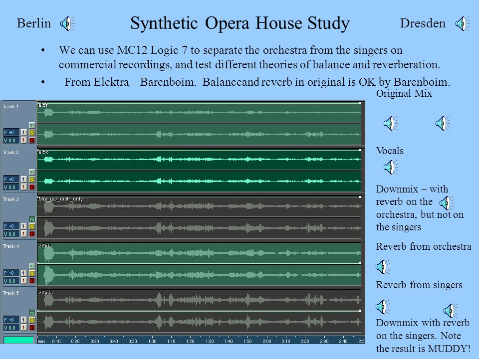 Synthetic Opera House Study