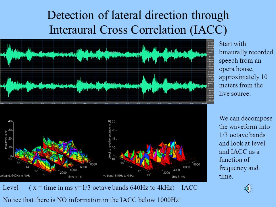 Detection of lateral direction through Interaural Cross Correlation (IACC)