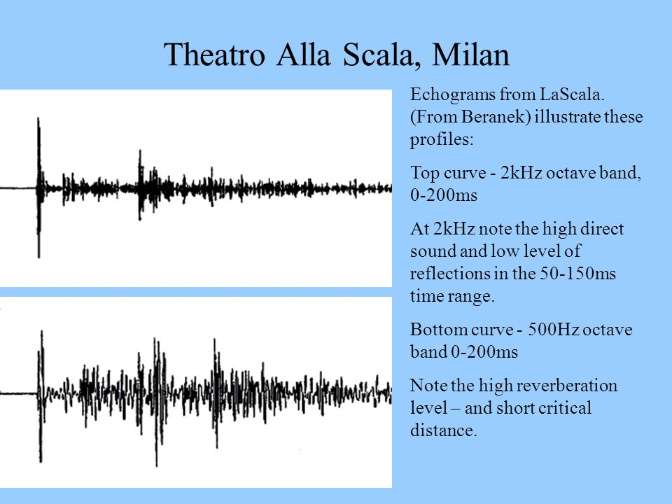 Theatro Alla Scala, Milan
