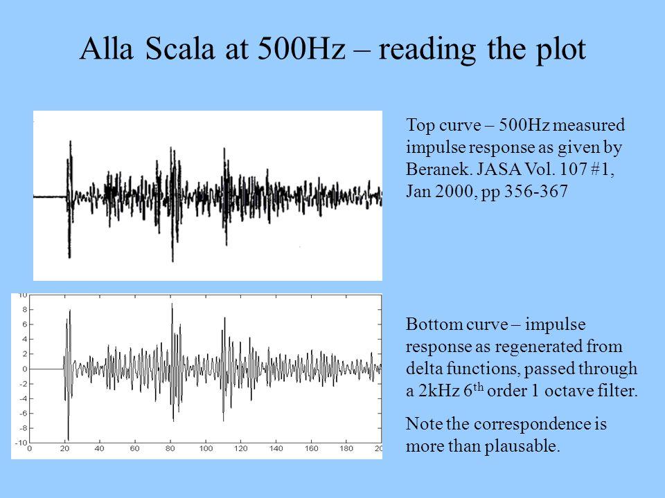 Alla Scala at 500Hz – reading the plot