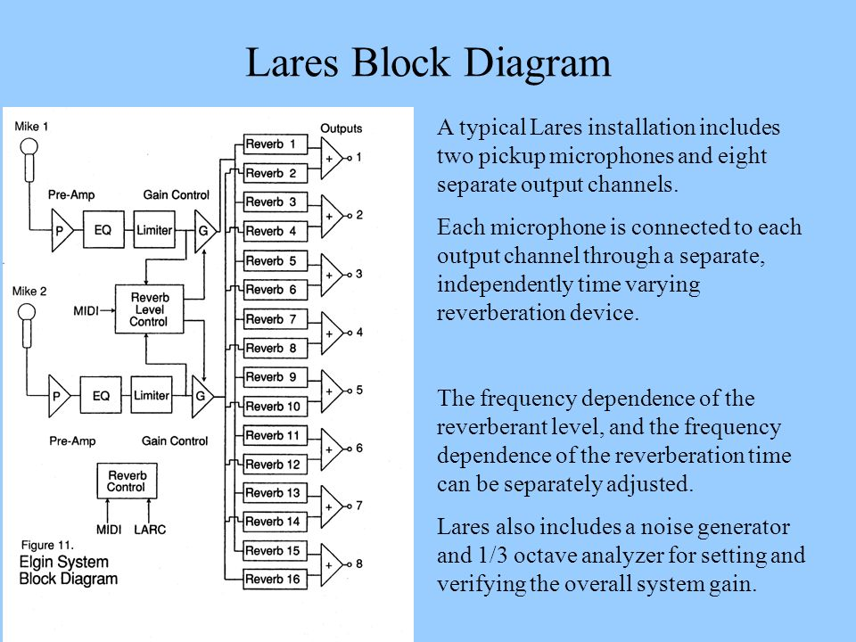 Lares Block Diagram A typical Lares installation includes two pickup microphones and eight separate output channels.