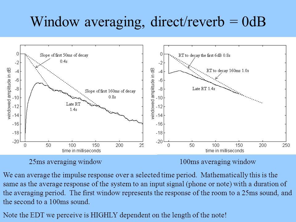 Window averaging, direct/reverb = 0dB