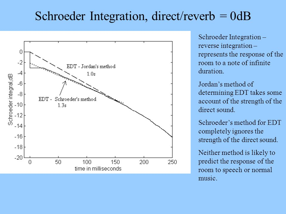 Schroeder Integration, direct/reverb = 0dB