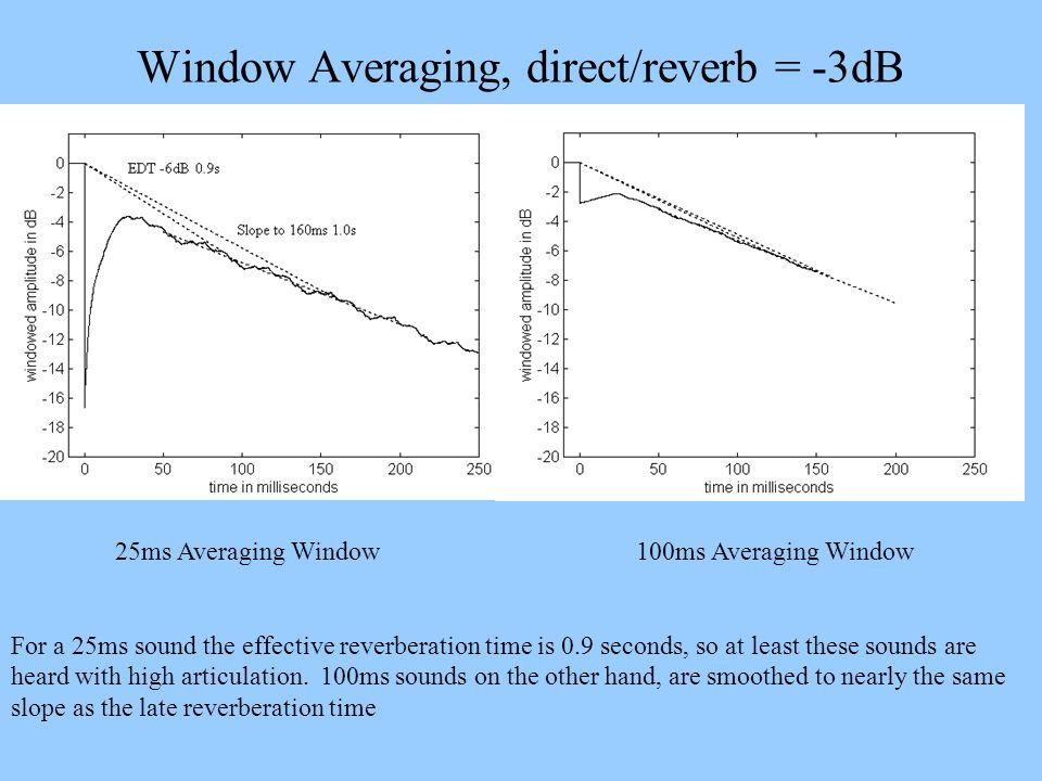 Window Averaging, direct/reverb = -3dB