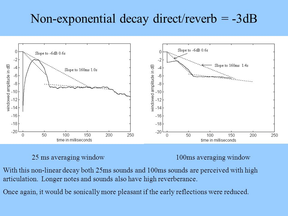 Non-exponential decay direct/reverb = -3dB