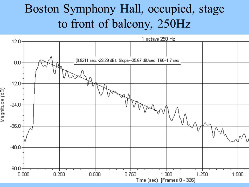 Boston Symphony Hall, occupied, stage to front of balcony, 250Hz