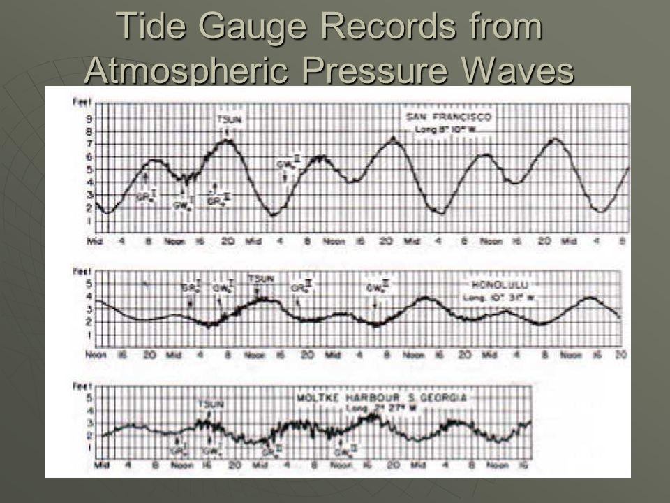 Tide Gauge Records from Atmospheric Pressure Waves