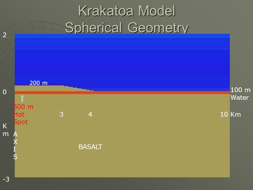 Krakatoa Model Spherical Geometry