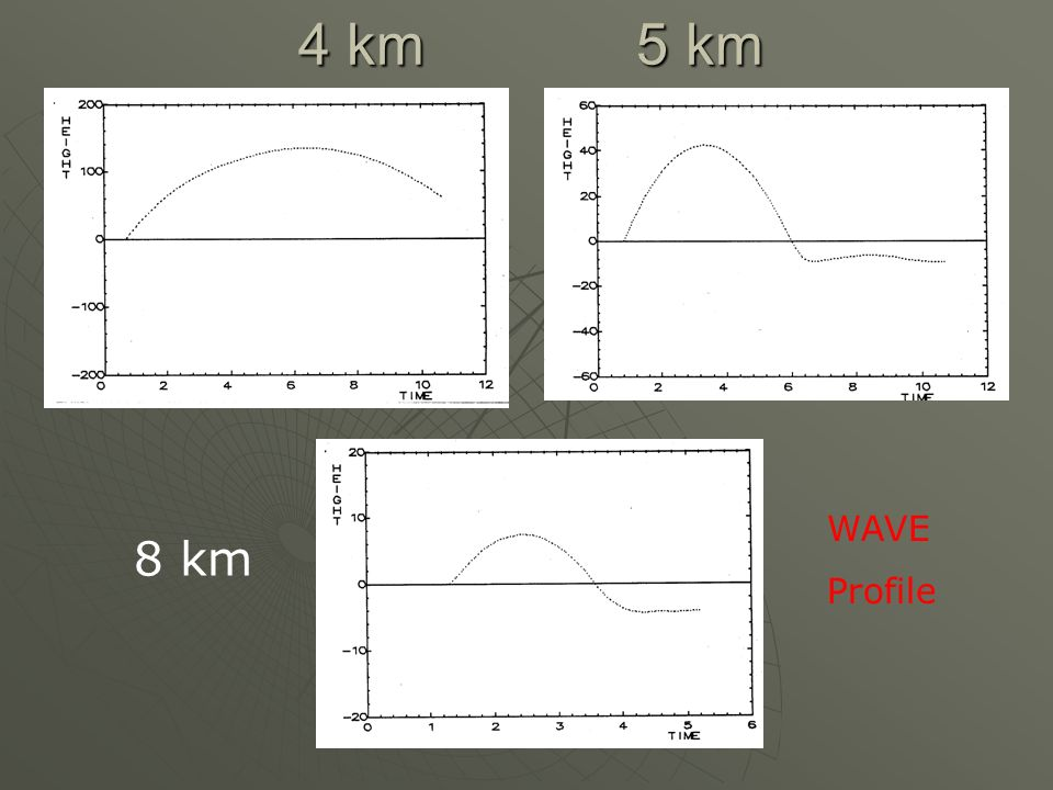 4 km 5 km WAVE Profile 8 km