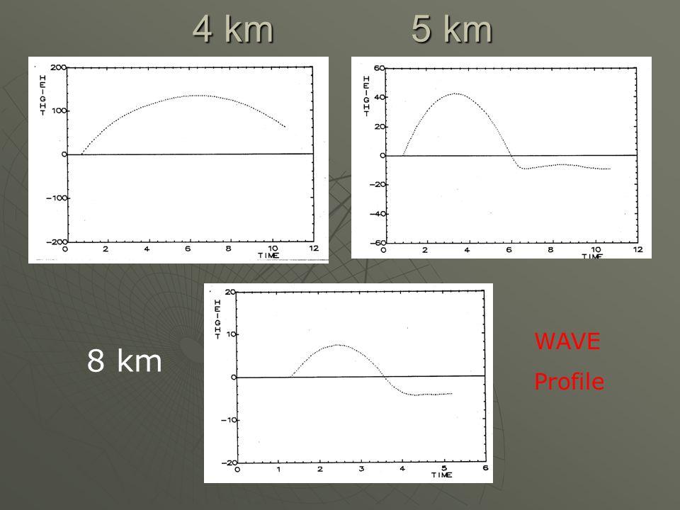 4 km 5 km WAVE Profile 8 km