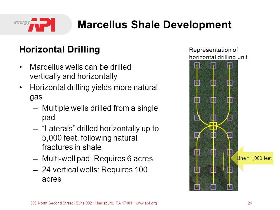 Marcellus Shale Development