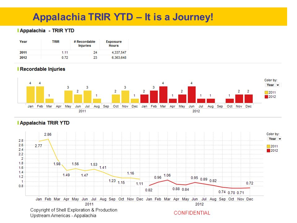 Appalachia TRIR YTD – It is a Journey!