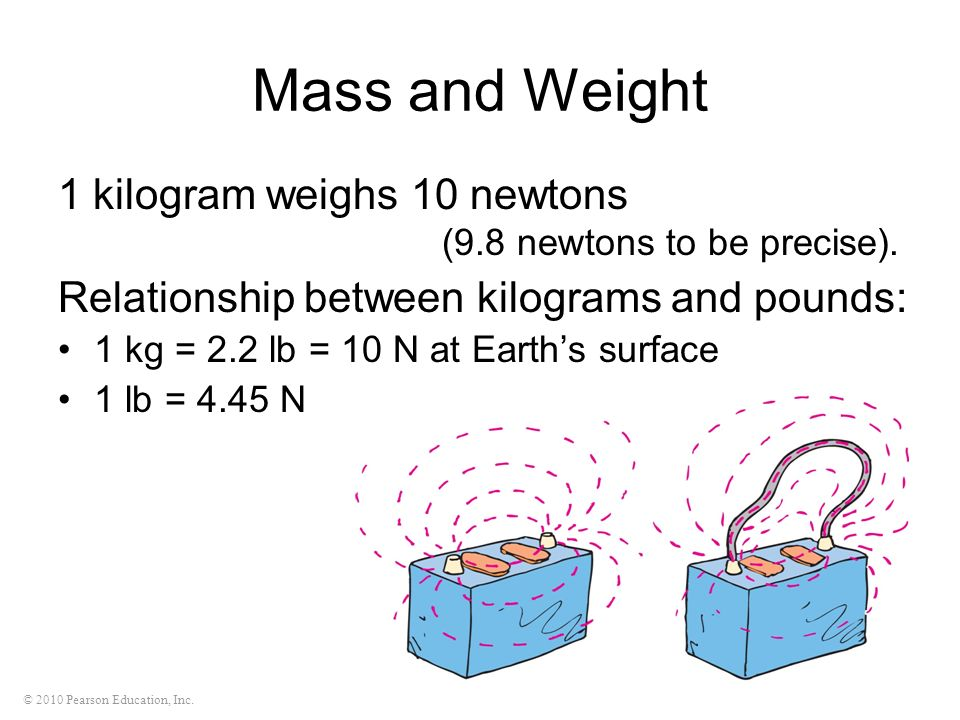 Mass and Weight 1 kilogram weighs 10 newtons (9.8 newtons to be precise). Relationship between kilograms and pounds:
