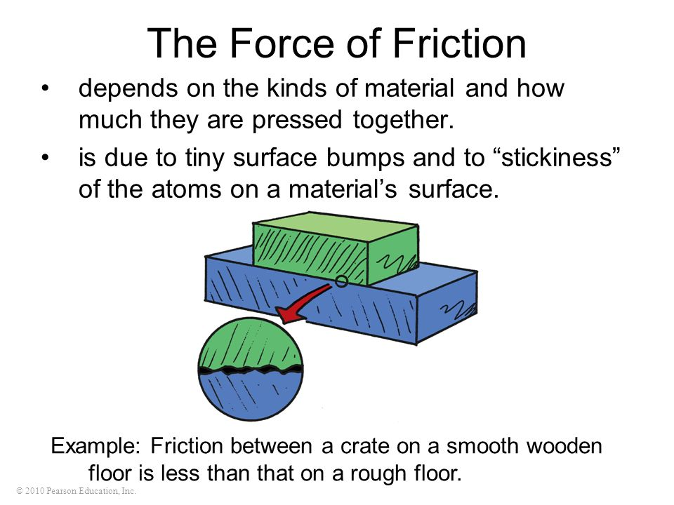 The Force of Frictiondepends on the kinds of material and how much they are pressed together.