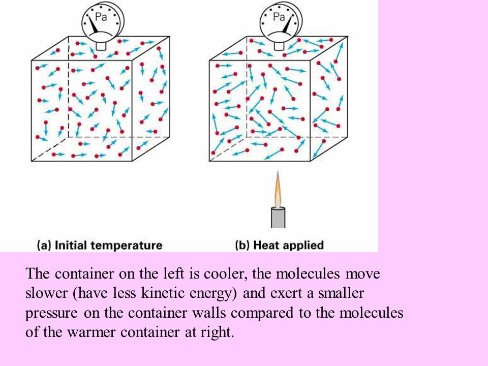 The container on the left is cooler, the molecules move slower (have less kinetic energy) and exert a smaller pressure on the container walls compared to the molecules of the warmer container at right.