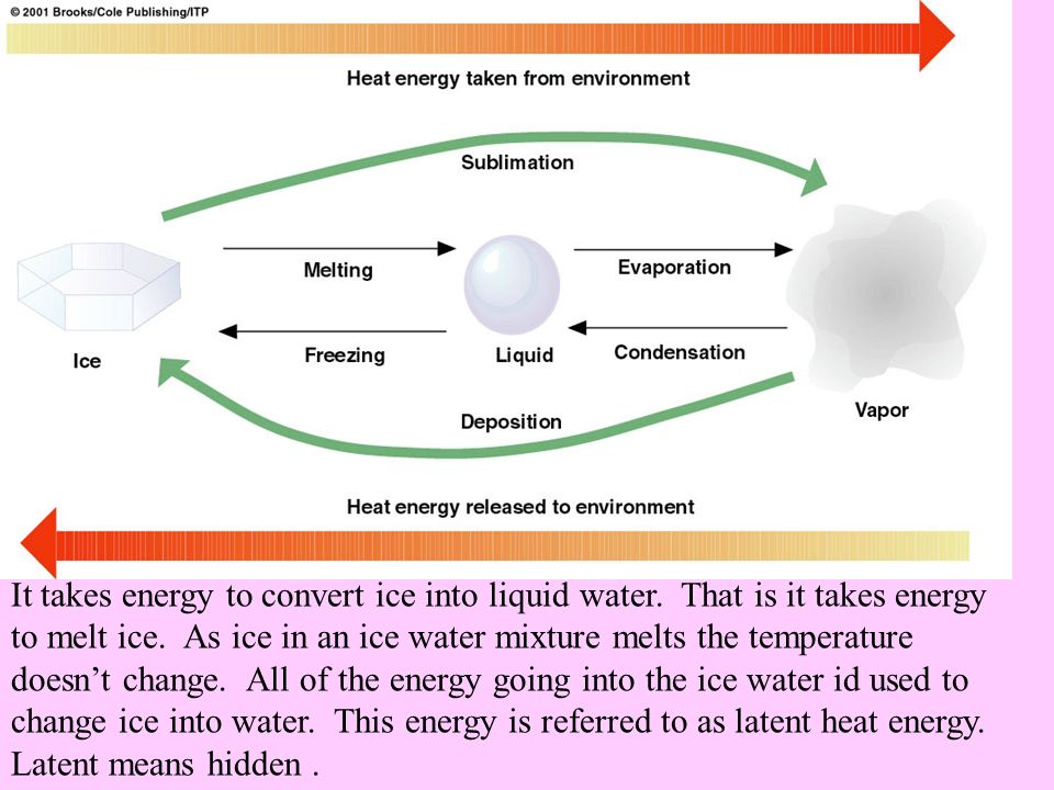 It takes energy to convert ice into liquid water