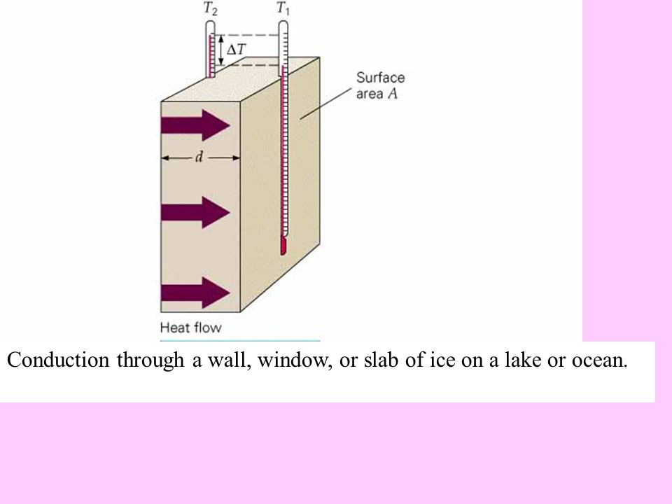 Conduction through a wall, window, or slab of ice on a lake or ocean.