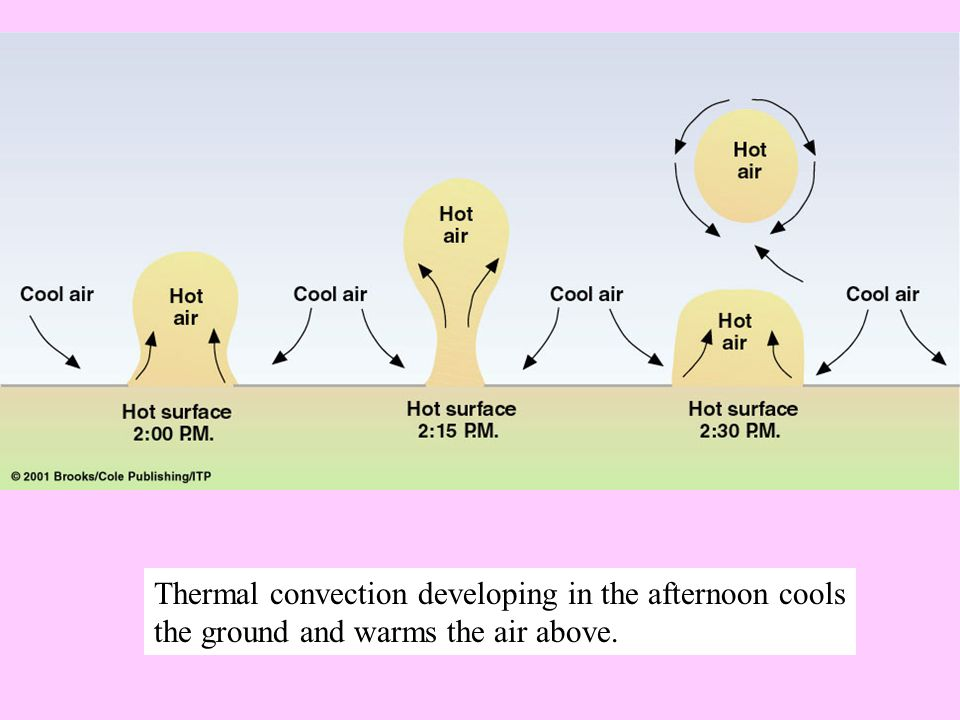 Thermal convection developing in the afternoon cools the ground and warms the air above.