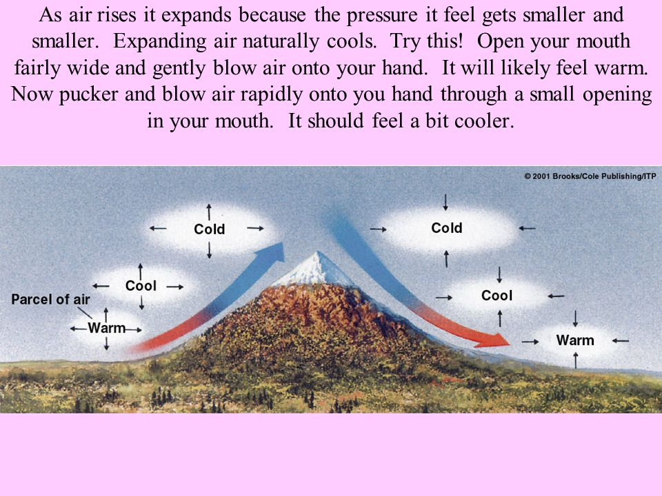 As air rises it expands because the pressure it feel gets smaller and smaller.