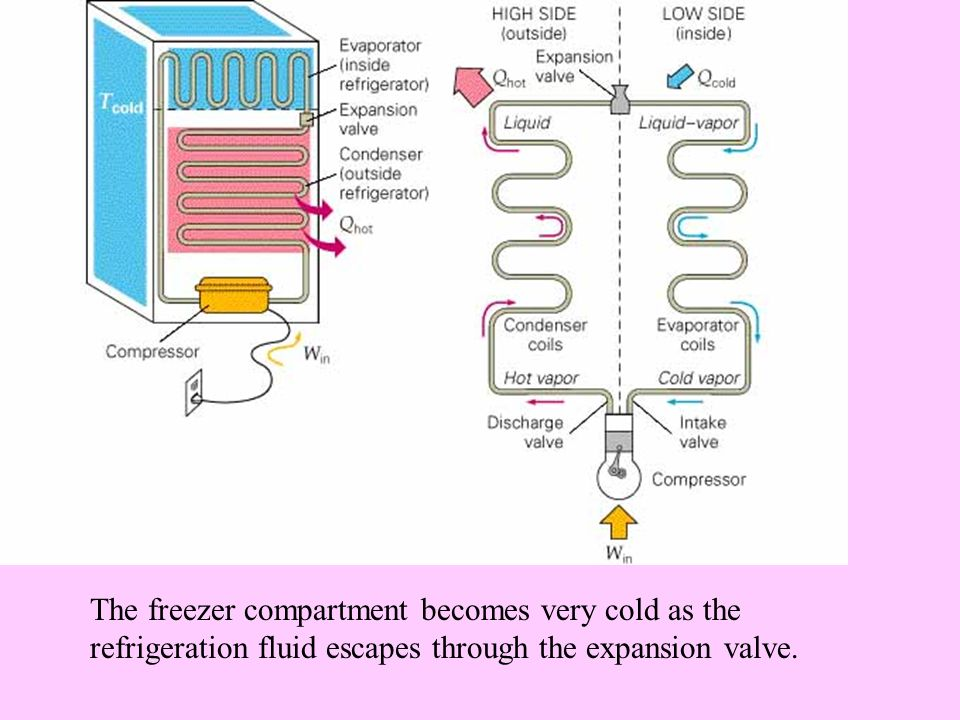 The freezer compartment becomes very cold as the refrigeration fluid escapes through the expansion valve.