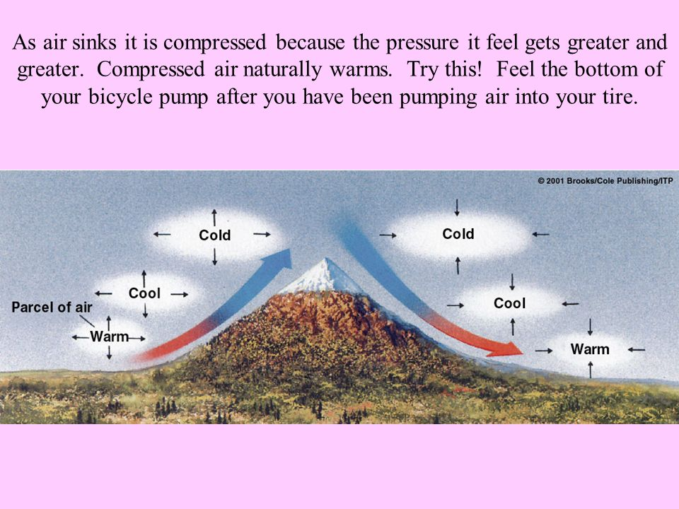 As air sinks it is compressed because the pressure it feel gets greater and greater.