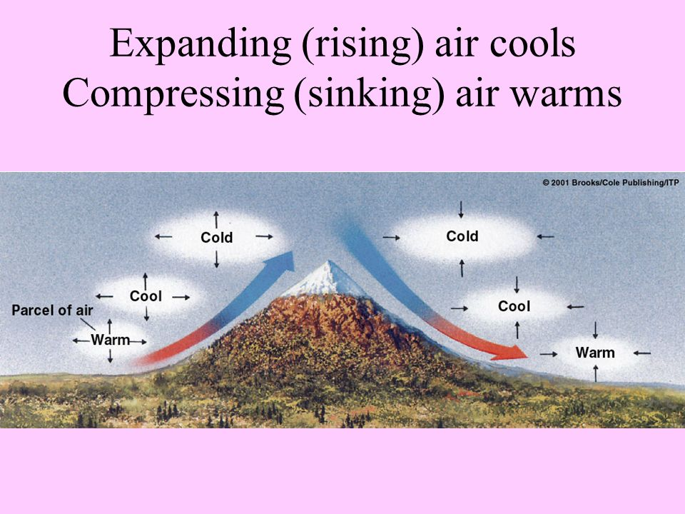 Expanding (rising) air cools Compressing (sinking) air warms