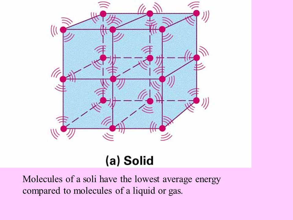 Molecules of a soli have the lowest average energy compared to molecules of a liquid or gas.