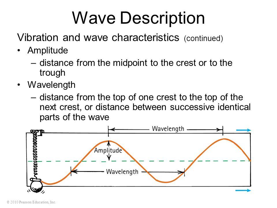 Wave Description Vibration and wave characteristics (continued)