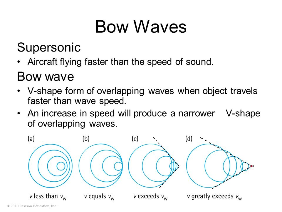 Bow Waves Supersonic Bow wave