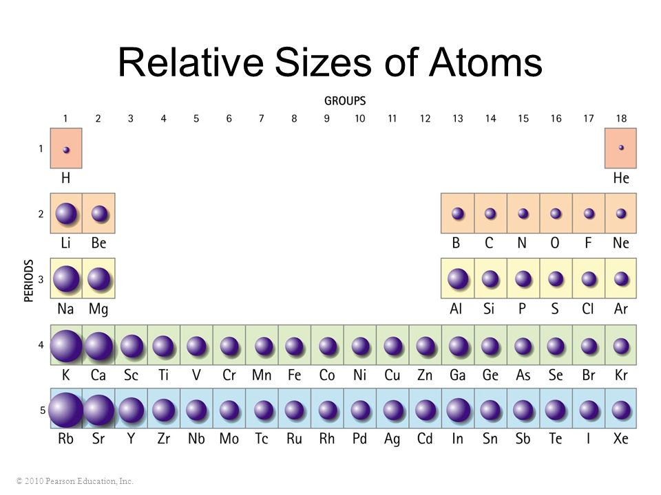 Relative Sizes of Atoms