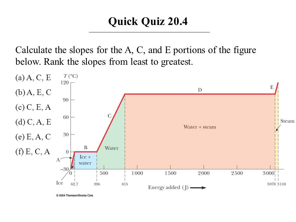 Quick Quiz 20.4 Calculate the slopes for the A, C, and E portions of the figure below. Rank the slopes from least to greatest.