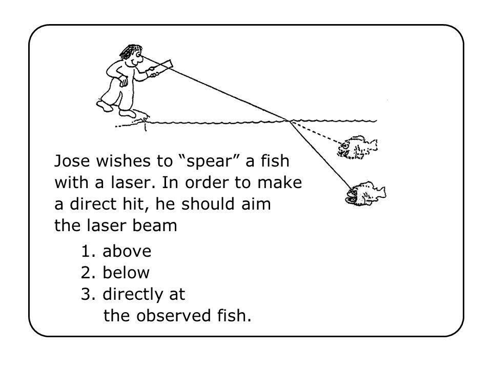 1. above 2. below 3. directly at the observed fish.