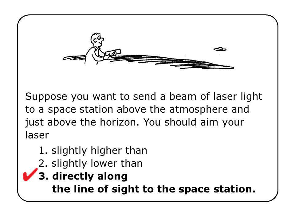 Suppose you want to send a beam of laser light to a space station above the atmosphere and just above the horizon. You should aim your laser