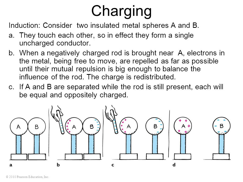 Charging Induction: Consider two insulated metal spheres A and B.