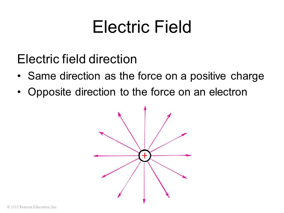 Electric Field Electric field direction