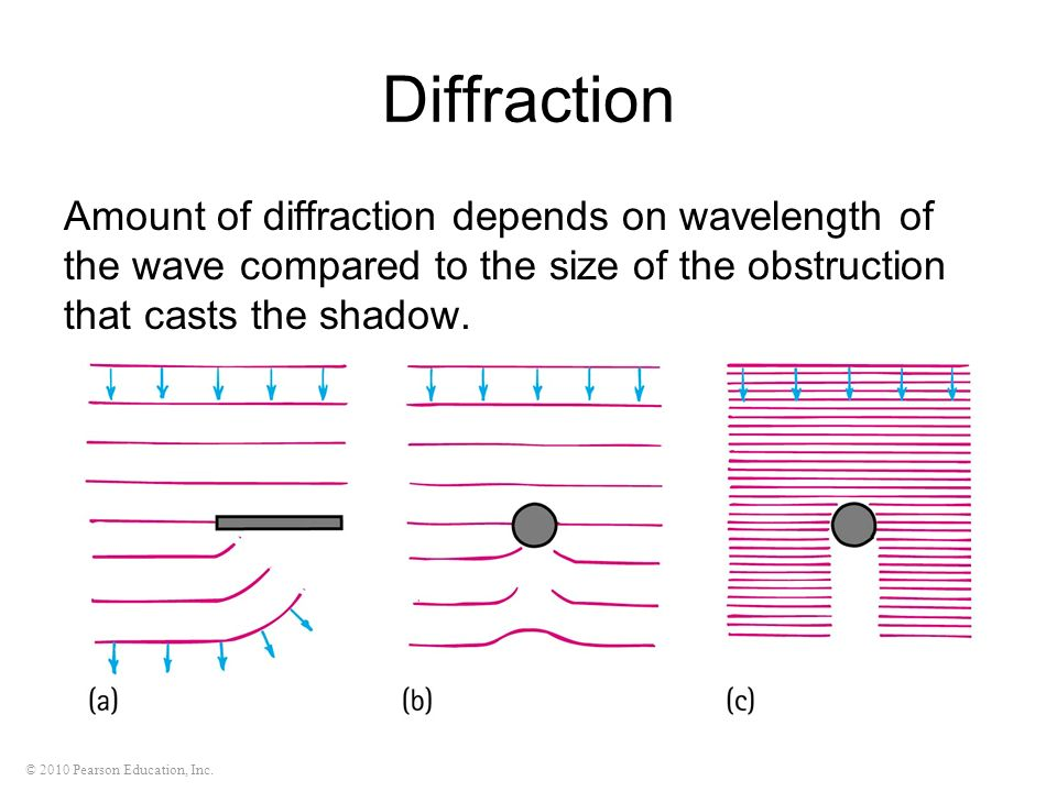 Diffraction Amount of diffraction depends on wavelength of the wave compared to the size of the obstruction that casts the shadow.