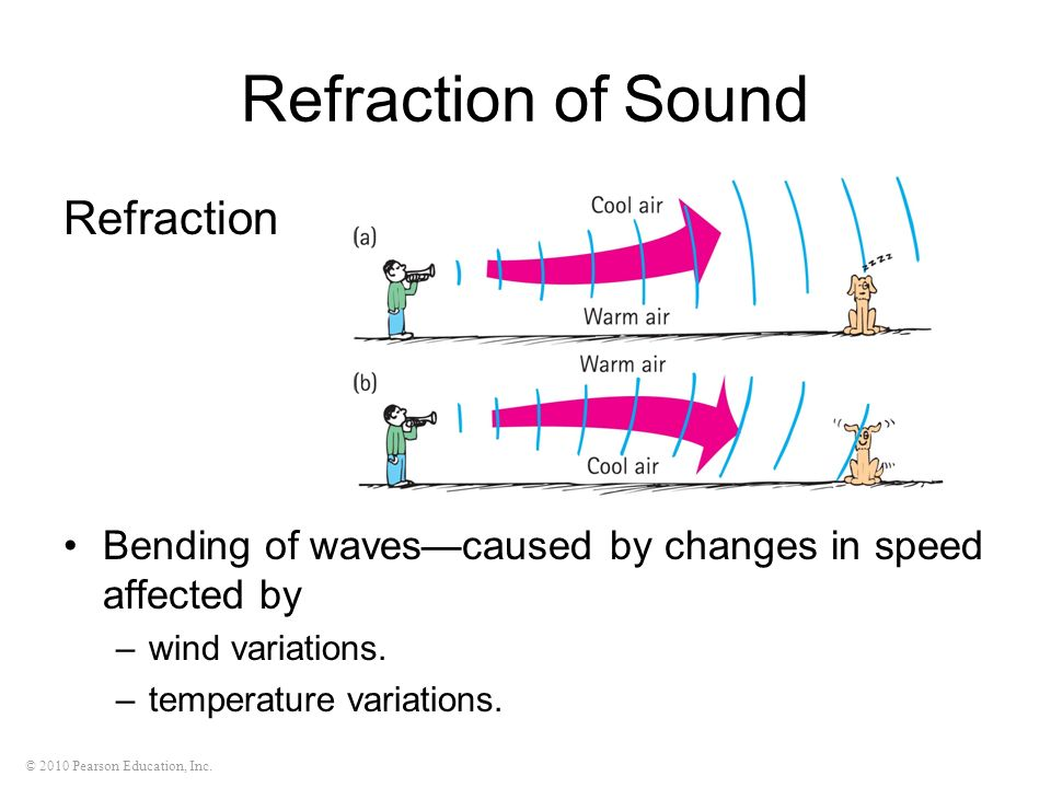 Refraction of Sound Refraction