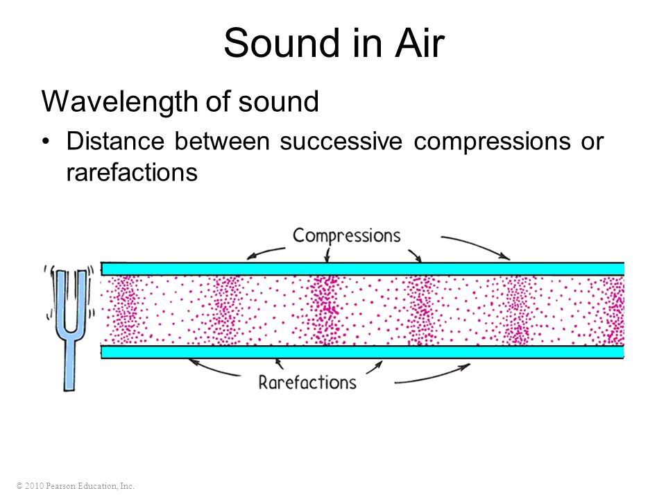 Sound in Air Wavelength of sound