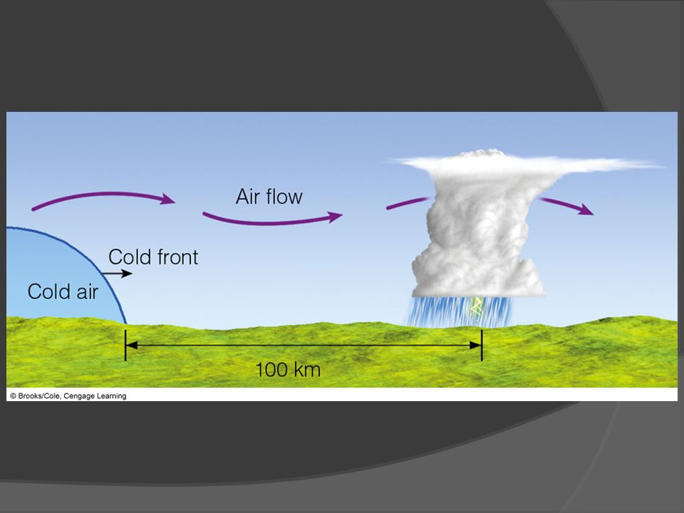 FIGURE 14.13 Pre-frontal squall-line thunderstorms may form