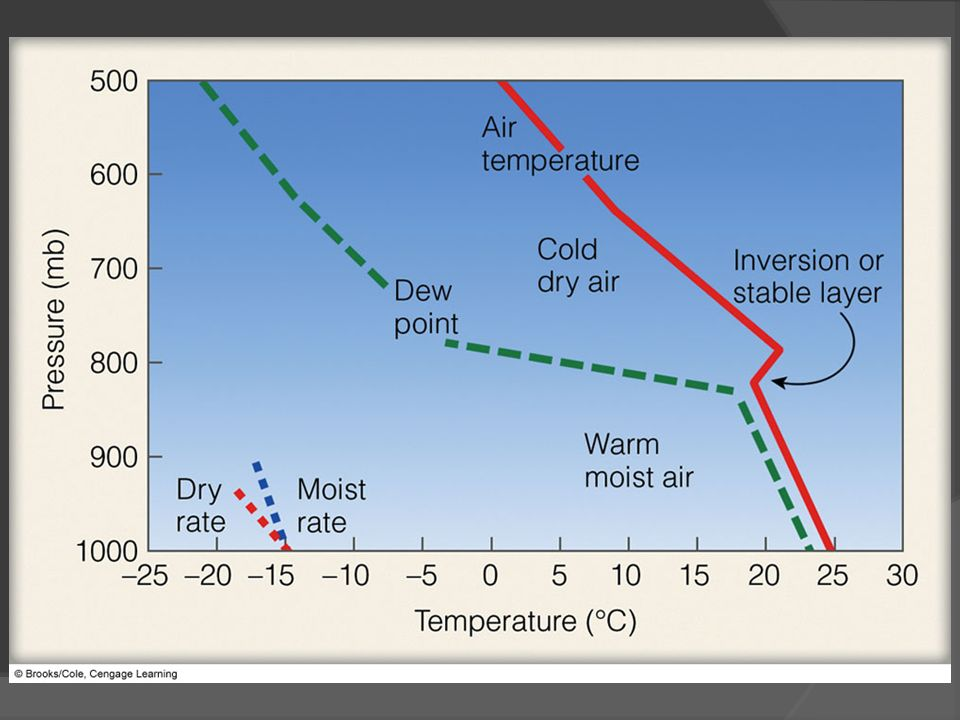 FIGURE 14.22 A typical sounding of air temperature and