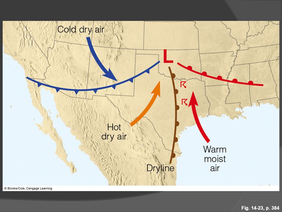 Figure 14.23 Surface conditions that can produce a dryline with intense thunderstorms.