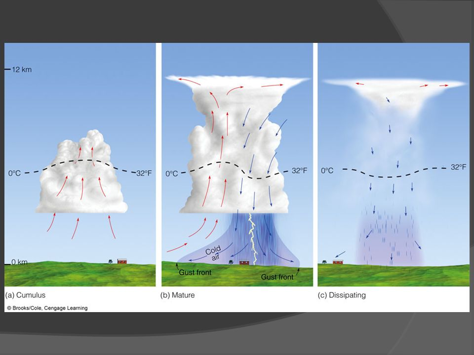 FIGURE 14.2 Simplified model depicting the life cycle of an ordinary cell thunderstorm that is nearly stationary as it forms in a region