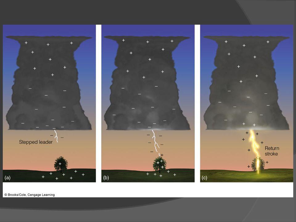 ACTIVE FIGURE 14. 31 The development of a lightning stroke