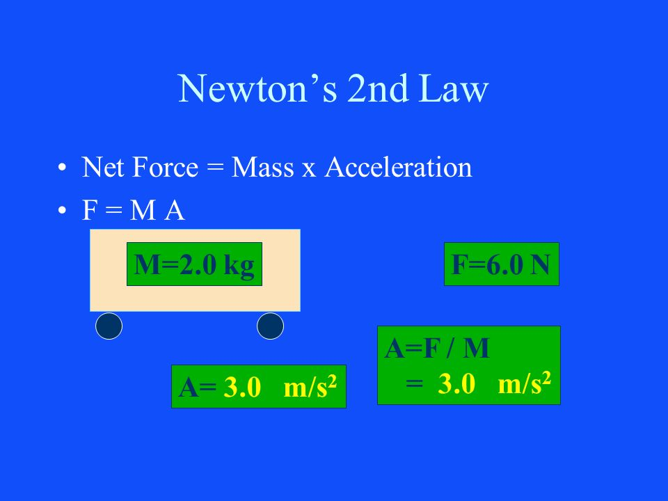 Newton's 2nd Law Net Force = Mass x Acceleration F = M A M=2.0 kg