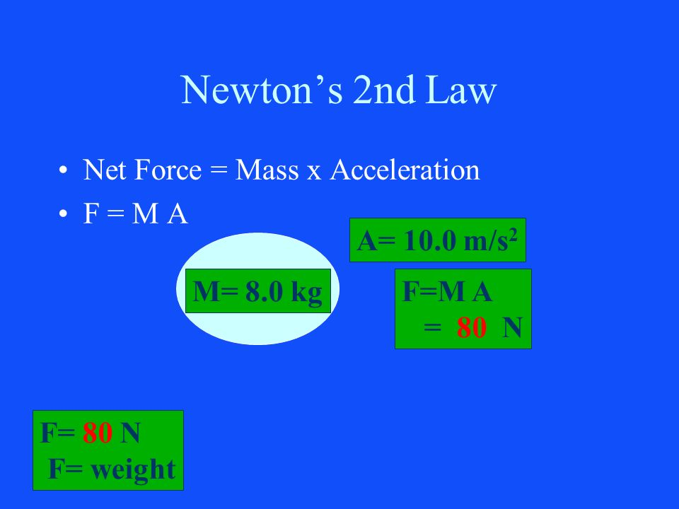 Newton's 2nd Law Net Force = Mass x Acceleration F = M A A= 10.0 m/s2