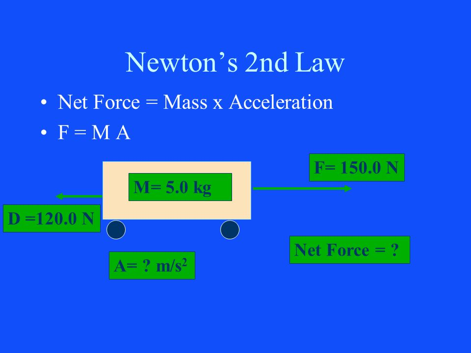 Newton's 2nd Law Net Force = Mass x Acceleration F = M A F= N