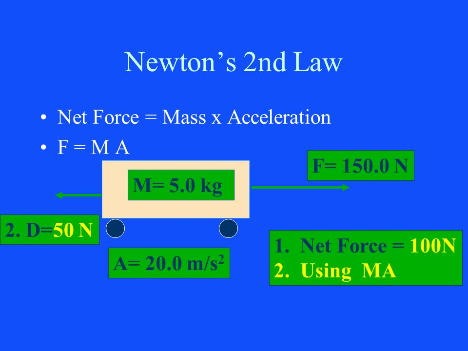 Newton's 2nd Law Net Force = Mass x Acceleration F = M A F= 150.0 N