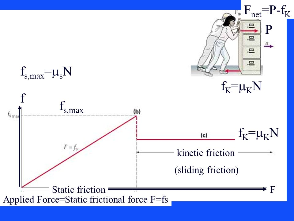 Fnet=P-fK P fs,max=msN fK=mKN f fs,max fK=mKN kinetic friction