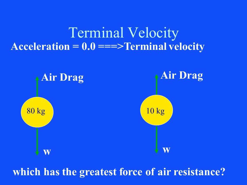 Terminal Velocity Acceleration = 0.0 ===>Terminal velocity Air Drag